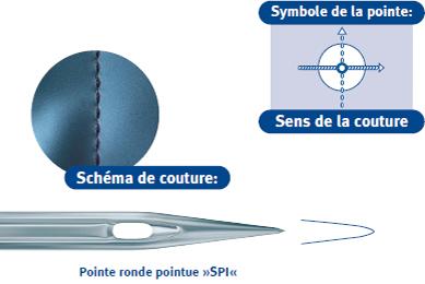 Pointe-ronde-pointue-SPI.jpg